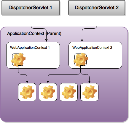 WebApplicationContext in the stand-alone application